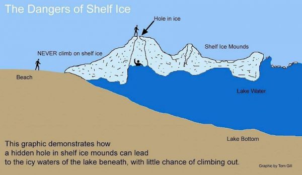 safety at cave point county park on ice shelves